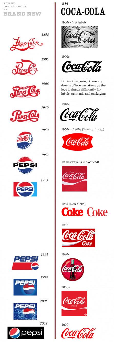 Pepsi vs. Coca-Cola. Die Logo Evolution. (Bild:underconsideration.com)