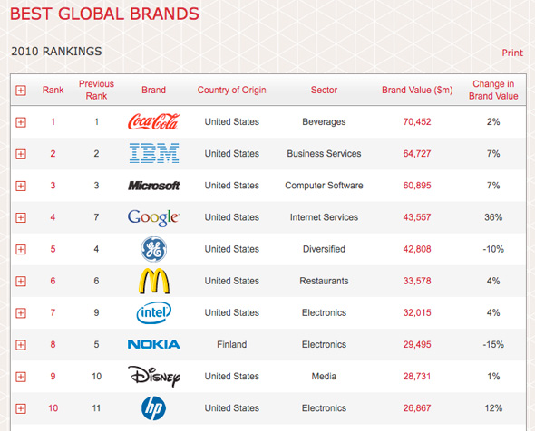Interbrand Best Global Brands Ranking 2010